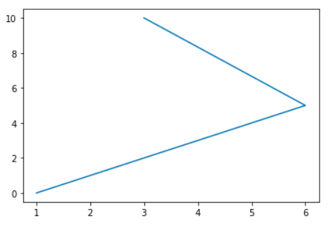 simple-plot-1