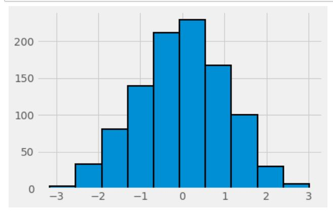 fivethirtyeight histogram