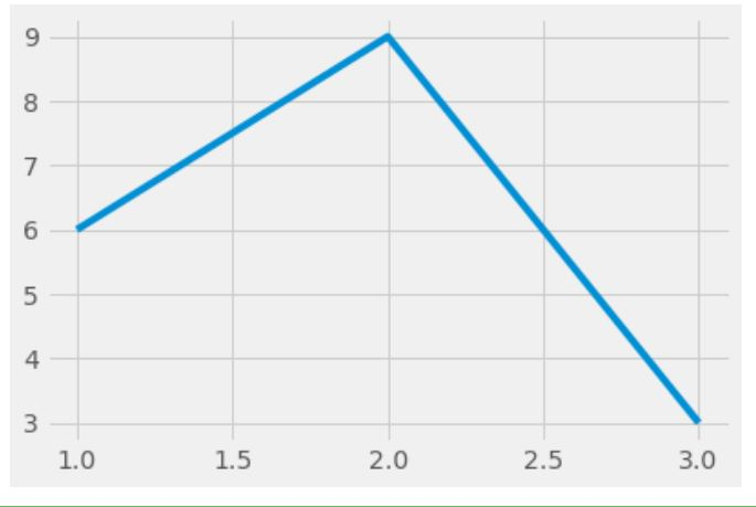 styling with matplotlib fivethirtyfive