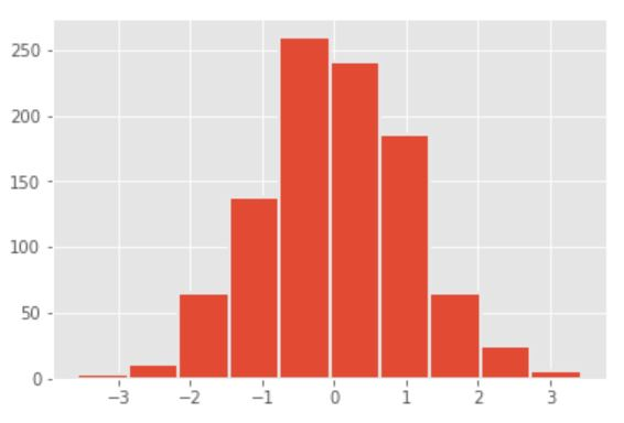 styling with matplotlib ggplot histogram