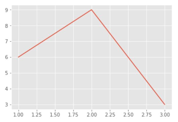 styling with matplotlib ggplot