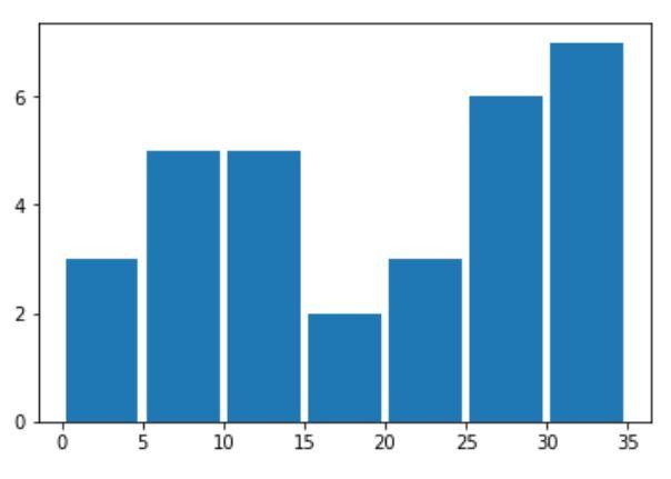 histogram-matplotlib