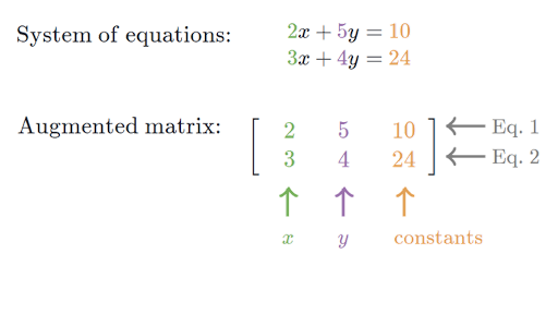 linear matrix