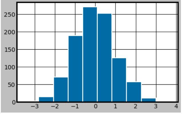 tableau-colorblind10 histogram