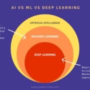 ai-vs-ml-vs-deep-learning