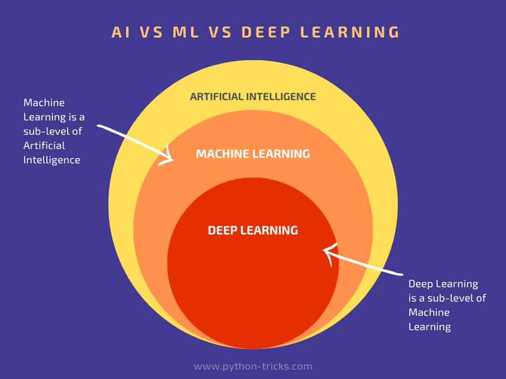 ai-vs-ml-vs-deep-learning