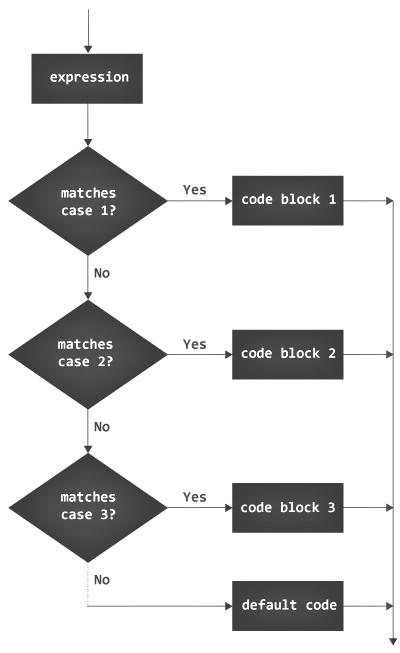 switch statement in java
